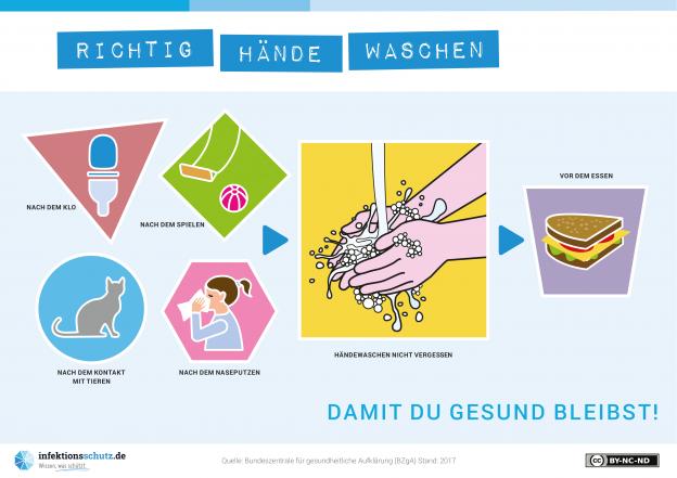 Infografik: Händewaschen